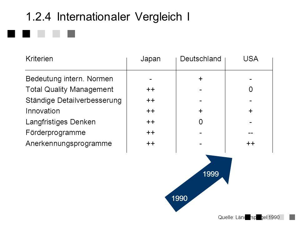 1.2.3Stellenwert Umfrage beim Produkthersteller/Dienstleister: Welchen Stellenwert hat für Sie Qualität ? Quelle: PA Consulting Group 1992 Wichtig (1%