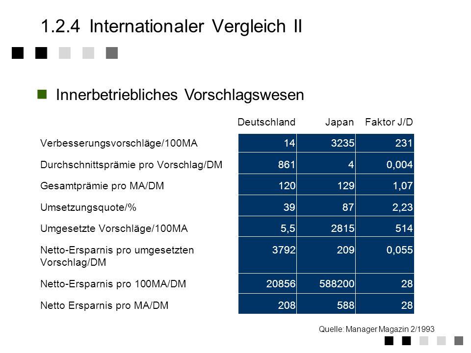 1.2.4Internationaler Vergleich I KriterienJapanDeutschlandUSA Bedeutung intern. Normen-+- Total Quality Management++-0 Ständige Detailverbesserung++--