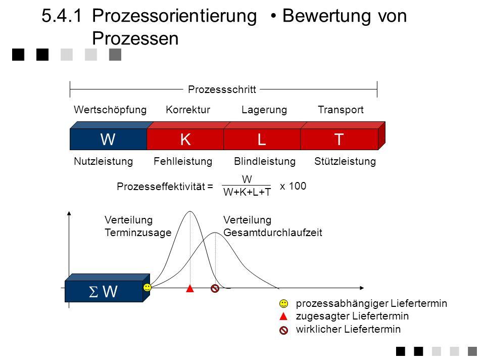 5.4.1Prozessorientierung Bedeutung Verbesserung der relevanten Schlüsselprozesse. Schließung von Prozesslücken. Konzentrieren auf Prozesse, die auf Ku