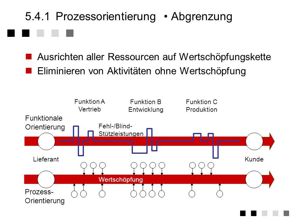 5.4.1Prozessorientierung Bewertung von Prozessen W WertschöpfungKorrekturLagerungTransport NutzleistungFehlleistungBlindleistungStützleistung KLT Proz