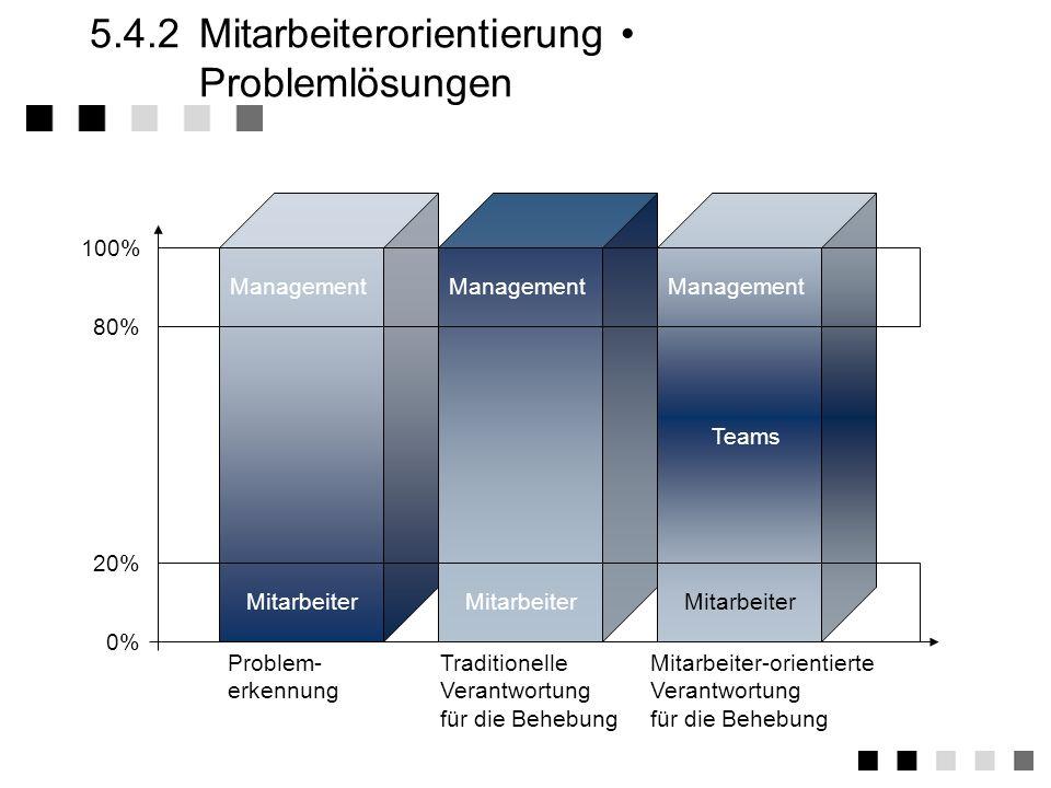 5.4.2Mitarbeiterorientierung Nutzen wachsende Bereitschaft zur Problembewältigung Veränderungsprozesse mit weniger Widerständen weniger Konfliktsituat