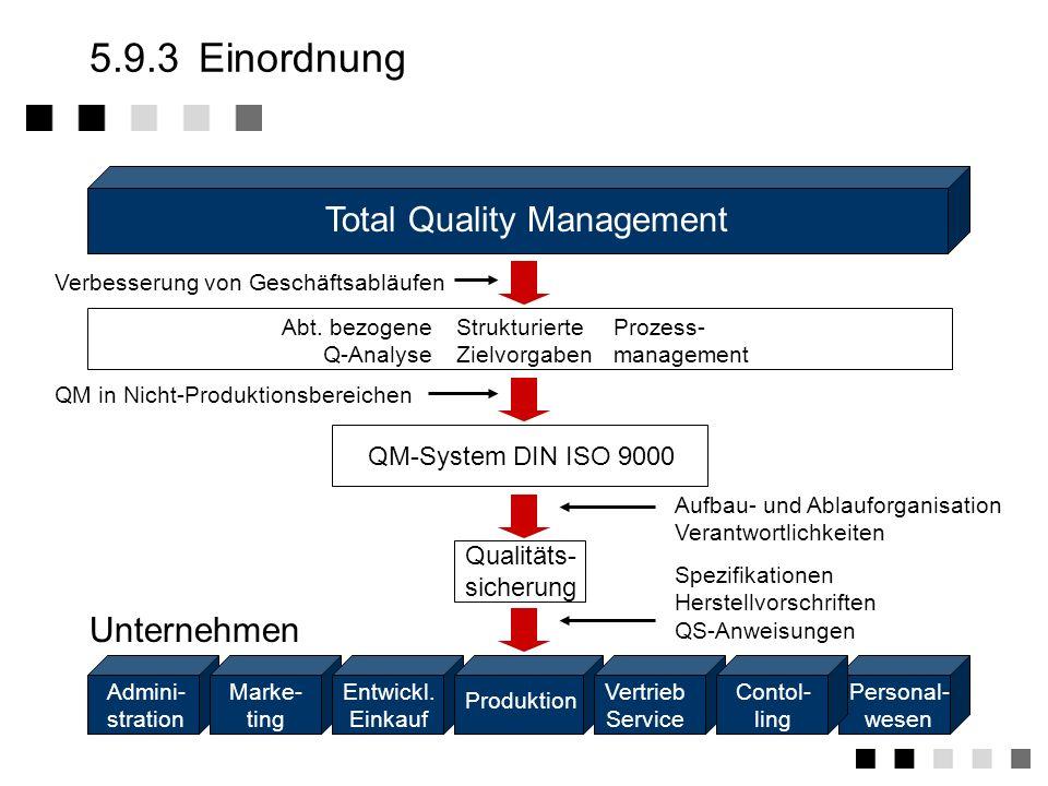 5.9.2Überblick Was ist TQM Kunden und Prozesse Einordnung Zwei Ansätze Die Elemente eines TQM-Systems Der Weg zu TQM Ist-Stand Probleme und Vorwürfe