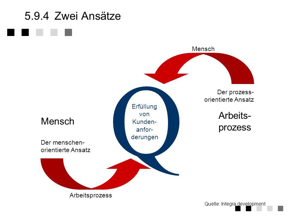 5.9.3Einordnung Total Quality Management Unternehmen Admini- stration Marke- ting Entwickl. Einkauf Produktion Vertrieb Service Contol- ling Personal-
