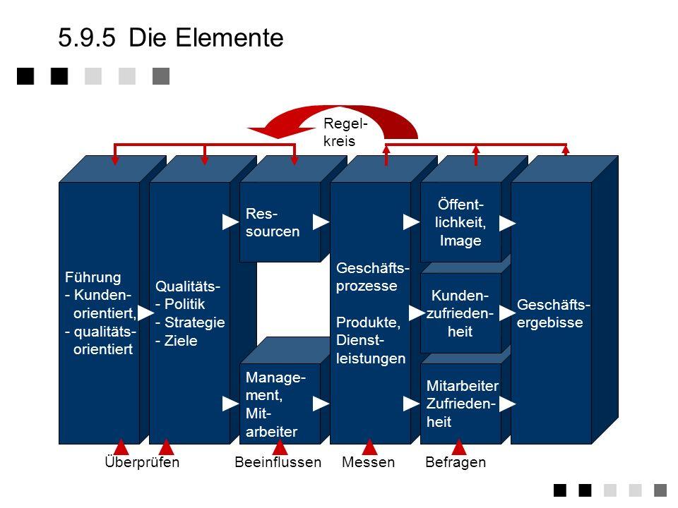 5.9.4Zwei Ansätze Q Erfüllung von Kunden- anfor- derungen Mensch Der menschen- orientierte Ansatz Arbeitsprozess Arbeits- prozess Der prozess- orienti