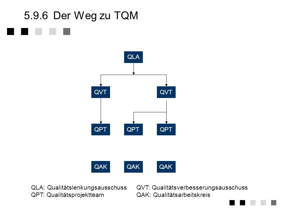 5.9.5 Die Elemente Führung - Kunden- orientiert, - qualitäts- orientiert Qualitäts- - Politik - Strategie - Ziele Res- sourcen Manage- ment, Mit- arbe