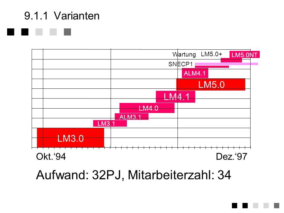 9.1Ein Projekt Varianten Technologie Märkte Komponenten Probleme