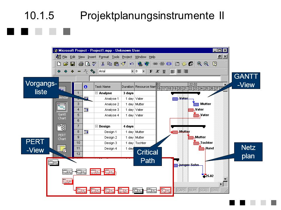MS-Project PMW,... 10.1.5Projektplanungsinstrumente I Gantt Netzplantechnik Critical Path Method (CPM) Project Evaluation and Review Technic (PERT) Me