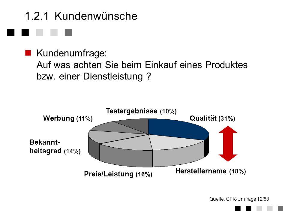 Testergebnisse (10%) Werbung (11%) Qualität (31%) Herstellername (18%) Bekannt- heitsgrad (14%) Quelle: GFK-Umfrage 12/88 1.2.1Kundenwünsche Kundenumfrage: Auf was achten Sie beim Einkauf eines Produktes bzw.