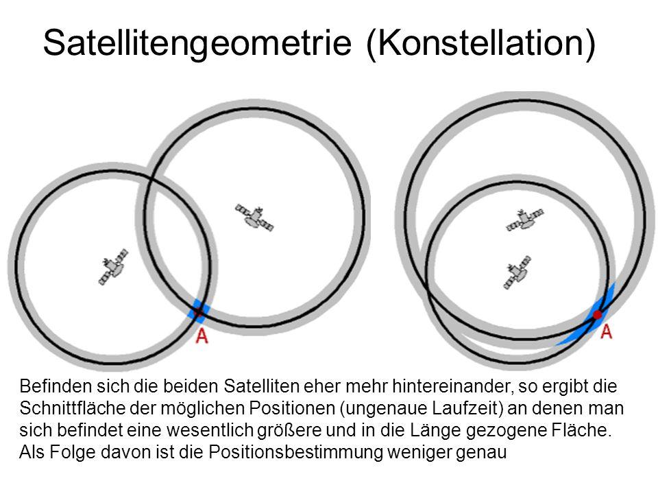 Satellitengeometrie (Konstellation) Befinden sich die beiden Satelliten eher mehr hintereinander, so ergibt die Schnittfläche der möglichen Positionen