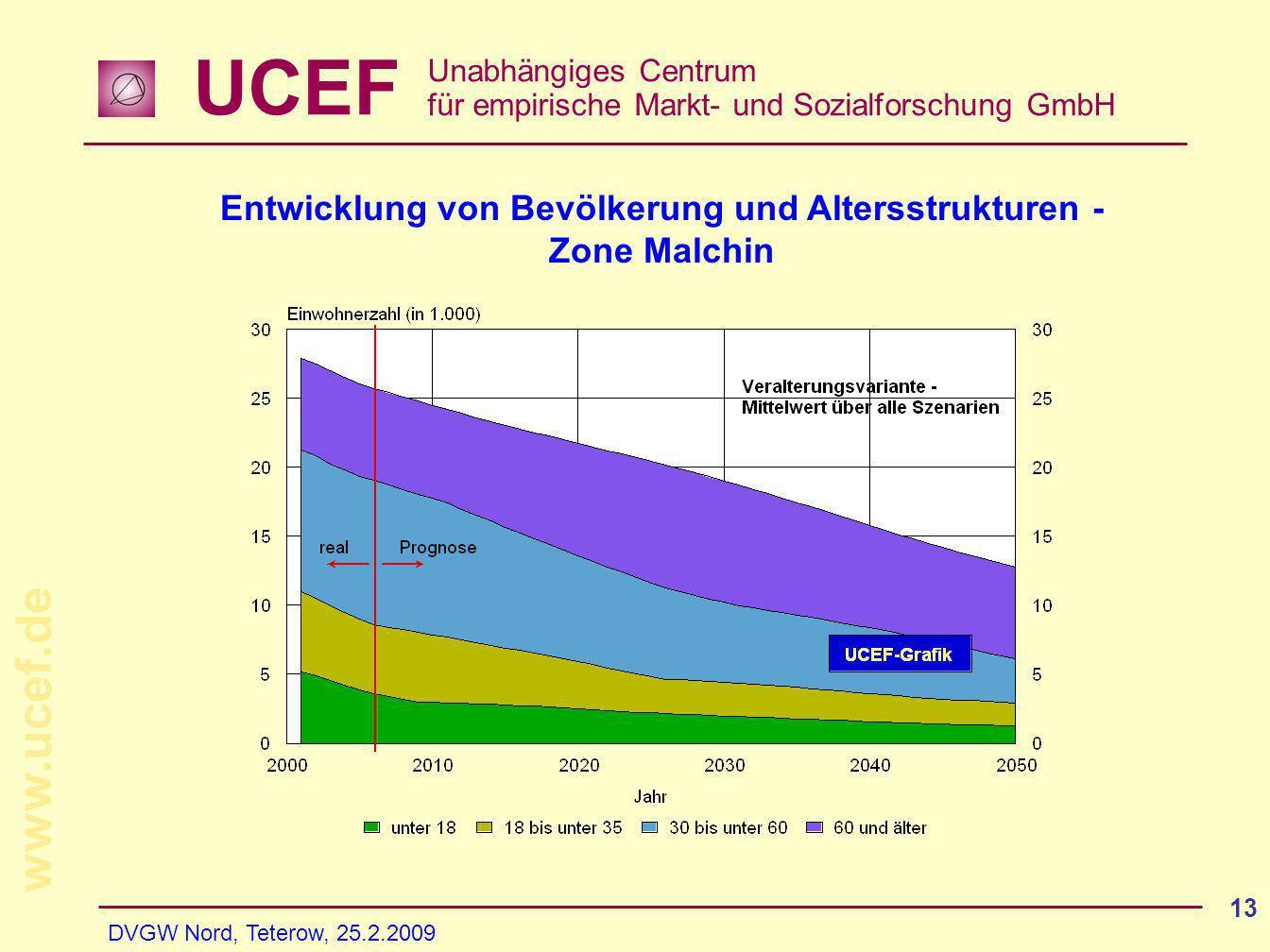 UCEF Unabhängiges Centrum für empirische Markt- und Sozialforschung GmbH www.ucef.de DVGW Nord, Teterow, 25.2.2009 13 Entwicklung von Bevölkerung und