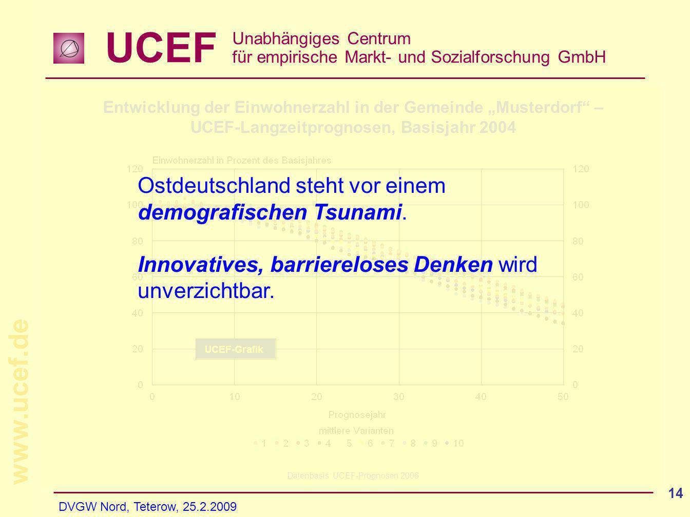 UCEF Unabhängiges Centrum für empirische Markt- und Sozialforschung GmbH www.ucef.de DVGW Nord, Teterow, 25.2.2009 14 Entwicklung der Einwohnerzahl in der Gemeinde Musterdorf – UCEF-Langzeitprognosen, Basisjahr 2004 Datenbasis: UCEF-Prognosen 2006 Ostdeutschland steht vor einem demografischen Tsunami.