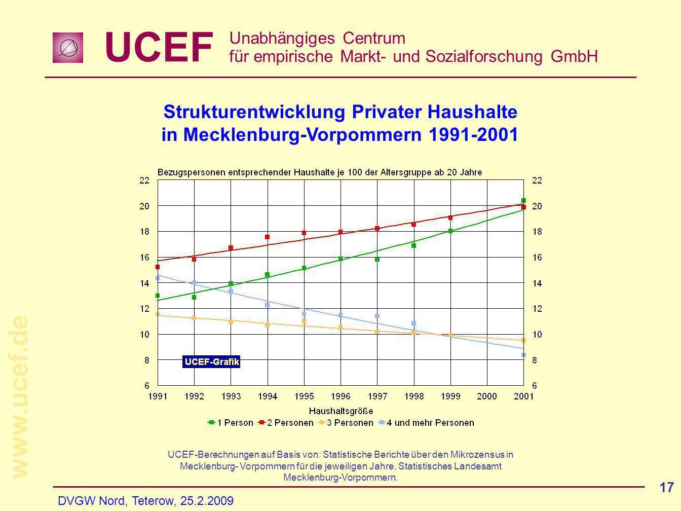 UCEF Unabhängiges Centrum für empirische Markt- und Sozialforschung GmbH www.ucef.de DVGW Nord, Teterow, 25.2.2009 17 Strukturentwicklung Privater Hau