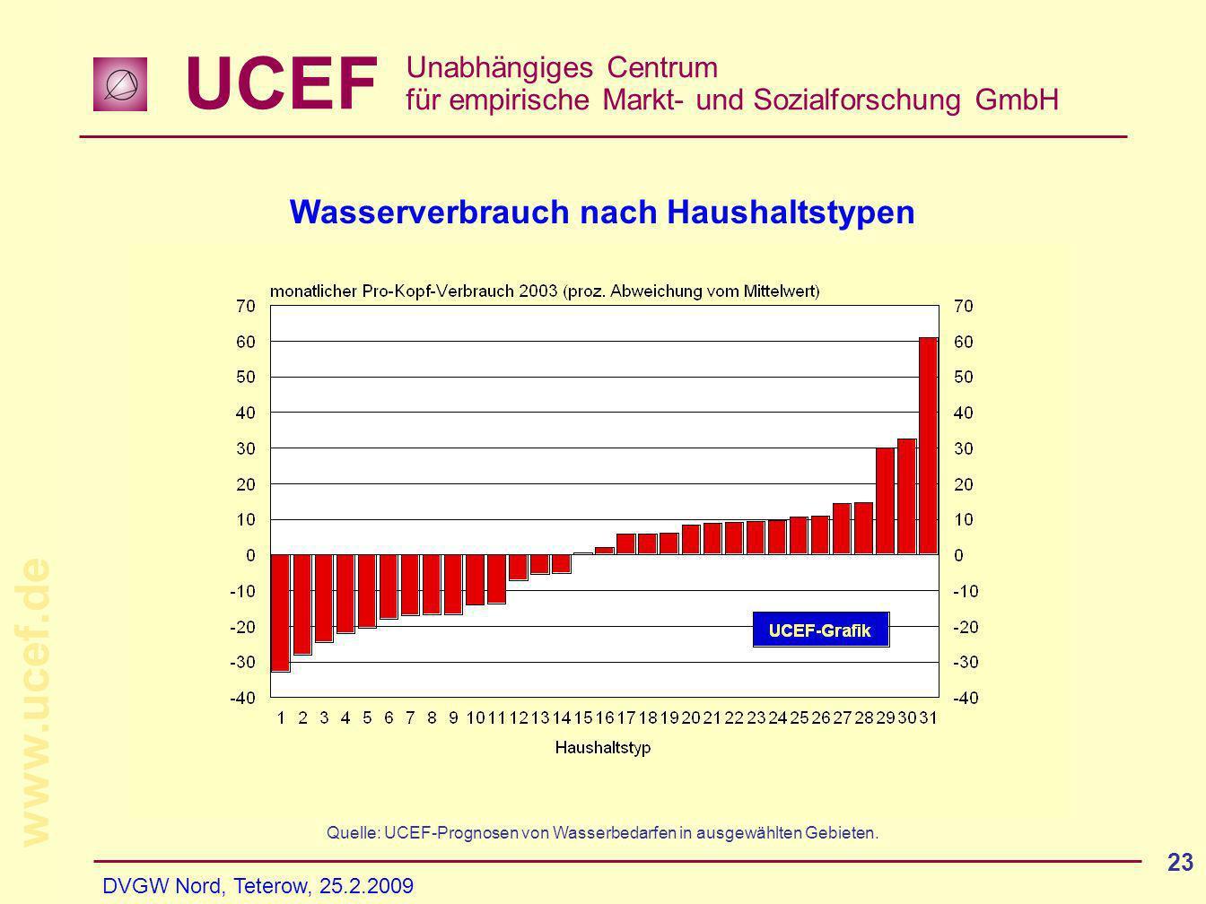UCEF Unabhängiges Centrum für empirische Markt- und Sozialforschung GmbH www.ucef.de DVGW Nord, Teterow, 25.2.2009 23 Wasserverbrauch nach Haushaltstypen Quelle: UCEF-Prognosen von Wasserbedarfen in ausgewählten Gebieten.