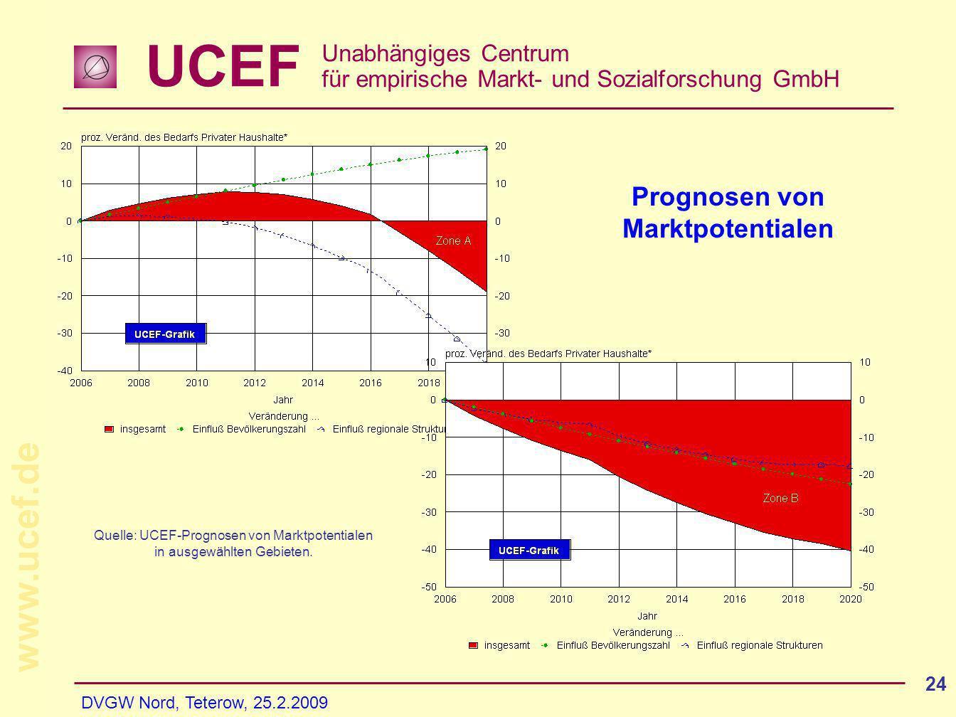 UCEF Unabhängiges Centrum für empirische Markt- und Sozialforschung GmbH www.ucef.de DVGW Nord, Teterow, 25.2.2009 24 Prognosen von Marktpotentialen Quelle: UCEF-Prognosen von Marktpotentialen in ausgewählten Gebieten.