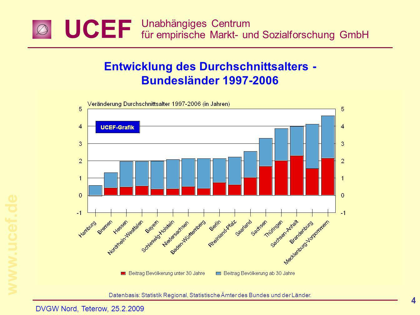 UCEF Unabhängiges Centrum für empirische Markt- und Sozialforschung GmbH www.ucef.de DVGW Nord, Teterow, 25.2.2009 4 Entwicklung des Durchschnittsalters - Bundesländer 1997-2006 Datenbasis: Statistik Regional, Statistische Ämter des Bundes und der Länder.