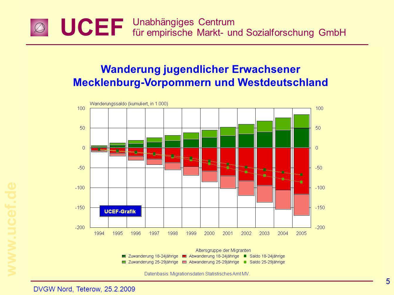 UCEF Unabhängiges Centrum für empirische Markt- und Sozialforschung GmbH www.ucef.de DVGW Nord, Teterow, 25.2.2009 16 Wenn denn Demografie nur alles wäre...