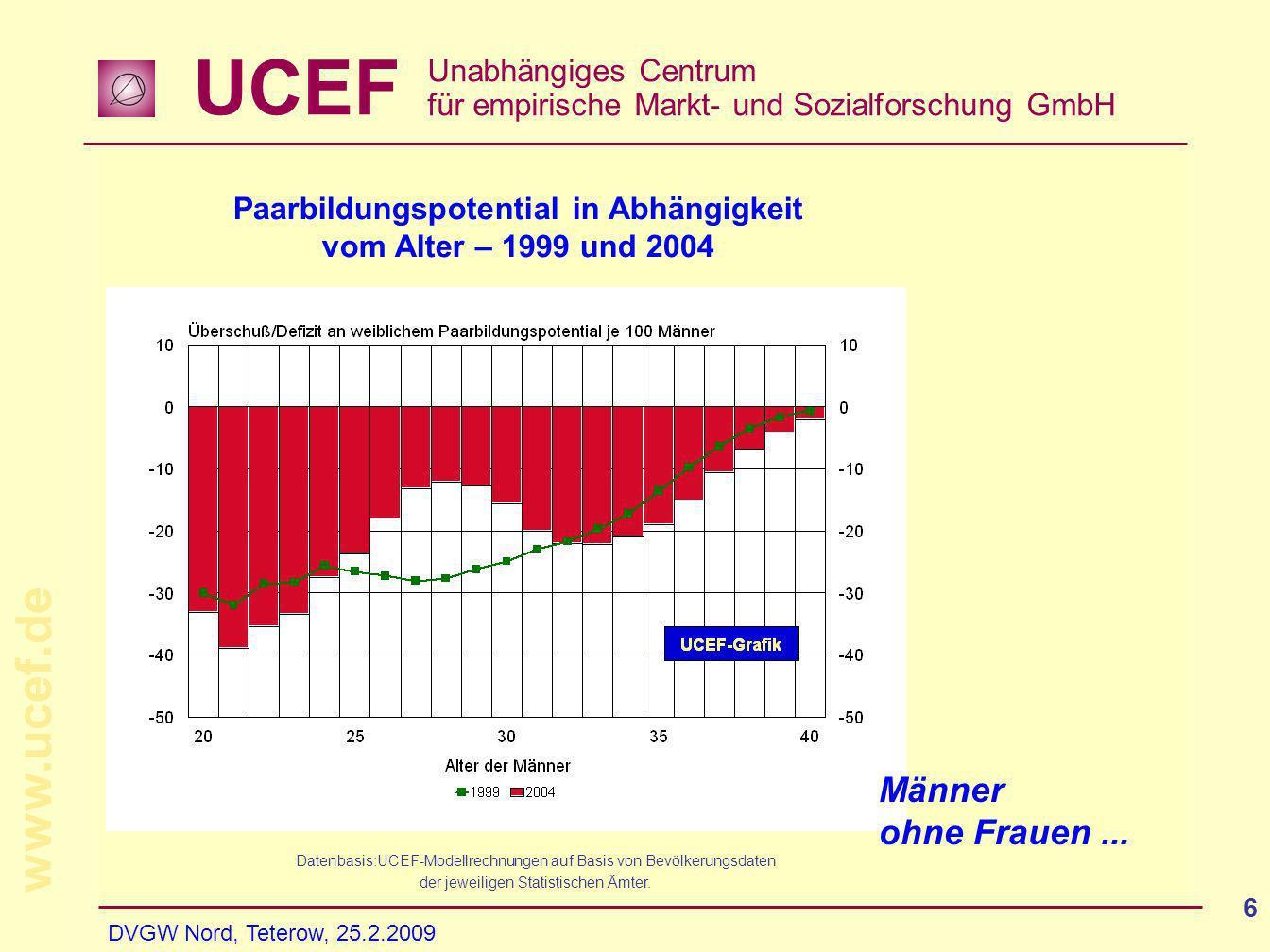UCEF Unabhängiges Centrum für empirische Markt- und Sozialforschung GmbH www.ucef.de DVGW Nord, Teterow, 25.2.2009 6 Männer ohne Frauen... Datenbasis: