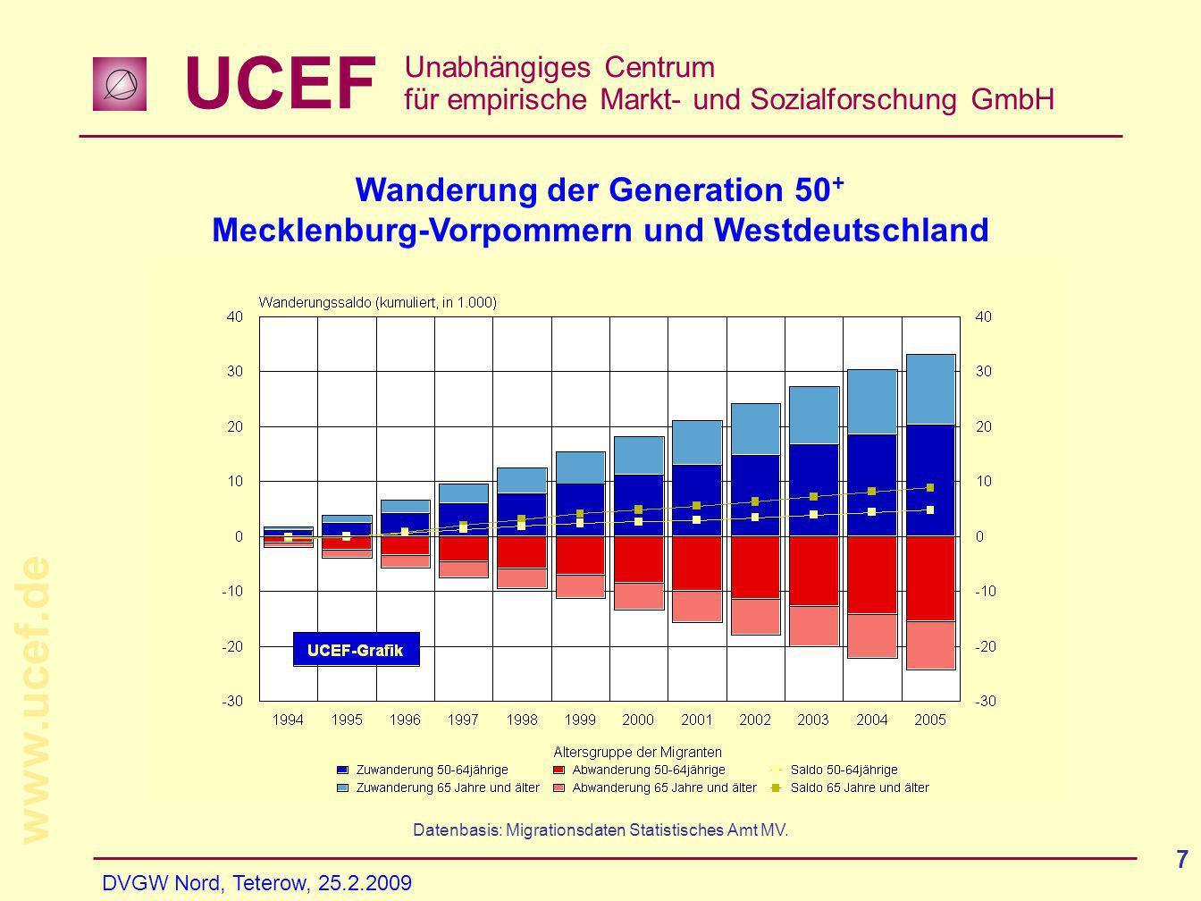 UCEF Unabhängiges Centrum für empirische Markt- und Sozialforschung GmbH www.ucef.de DVGW Nord, Teterow, 25.2.2009 7 Datenbasis: Migrationsdaten Stati