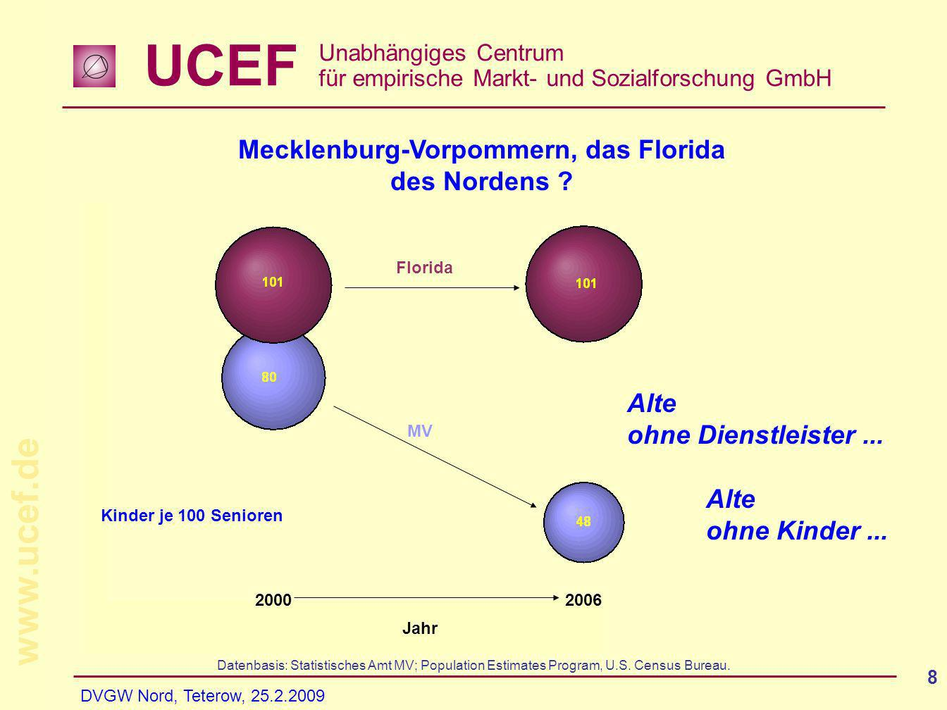 UCEF Unabhängiges Centrum für empirische Markt- und Sozialforschung GmbH www.ucef.de DVGW Nord, Teterow, 25.2.2009 19 Gemeindetypologie der Entwicklung von Einkommen und Einkommenssteuerpflichtigen 2001 vs.
