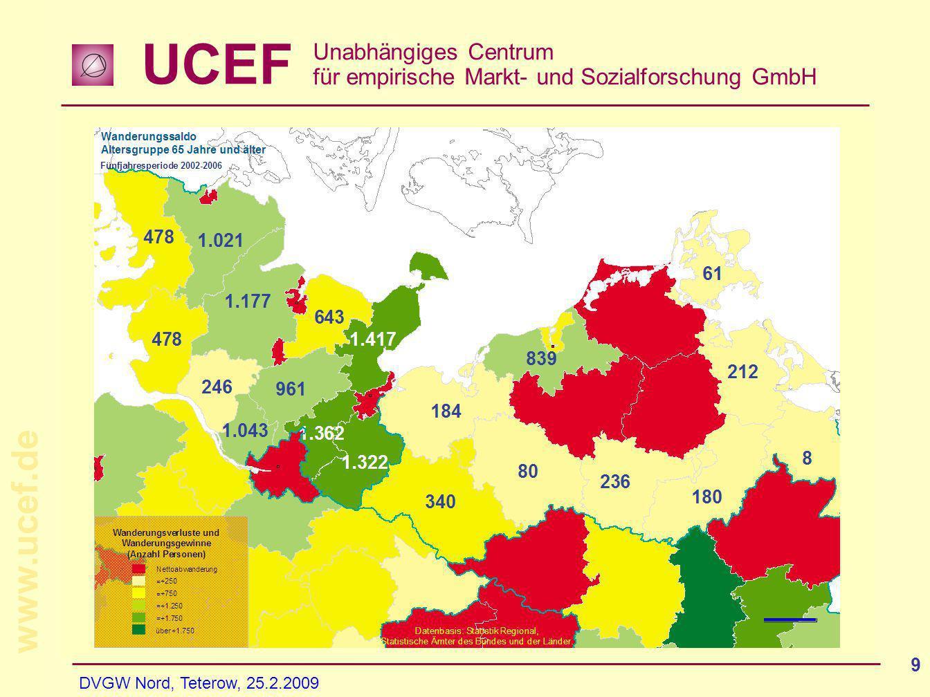 UCEF Unabhängiges Centrum für empirische Markt- und Sozialforschung GmbH www.ucef.de DVGW Nord, Teterow, 25.2.2009 9 Wanderung - Altersgruppe ab 65 Jahre Fünfjahresperiode 2002-2006