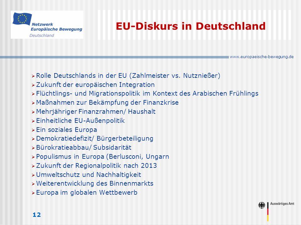 www.europaeische-bewegung.de EU-Diskurs in Deutschland 12 Rolle Deutschlands in der EU (Zahlmeister vs.