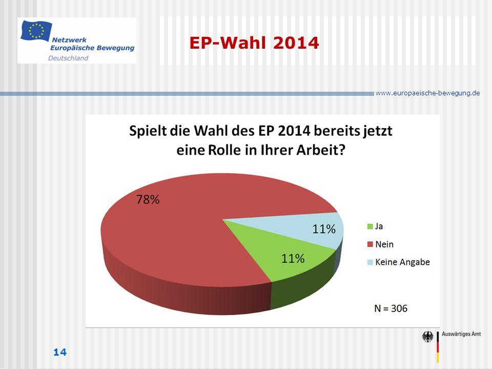 www.europaeische-bewegung.de EP-Wahl 2014 14