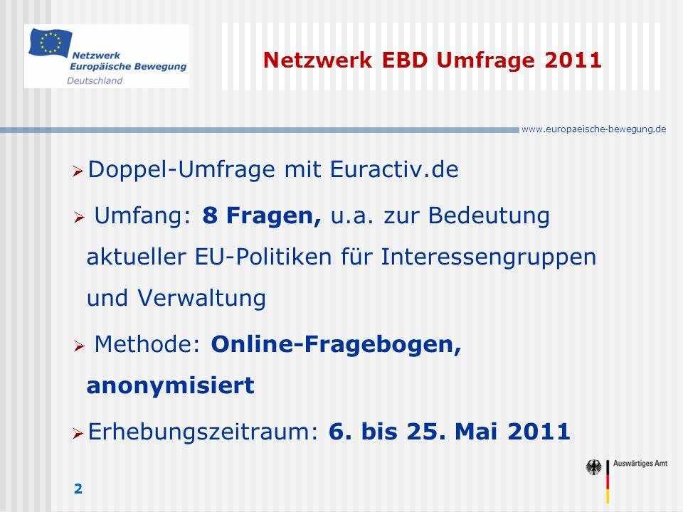 www.europaeische-bewegung.de Netzwerk EBD Umfrage 2011 2 Doppel-Umfrage mit Euractiv.de Umfang: 8 Fragen, u.a.
