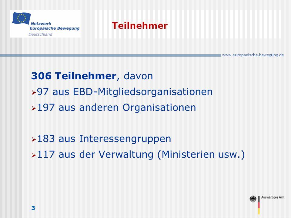 www.europaeische-bewegung.de Teilnehmer 3 306 Teilnehmer, davon 97 aus EBD-Mitgliedsorganisationen 197 aus anderen Organisationen 183 aus Interessengruppen 117 aus der Verwaltung (Ministerien usw.)