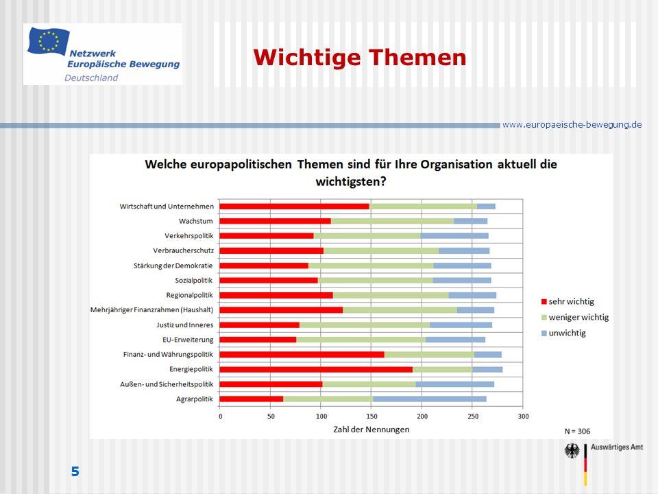 www.europaeische-bewegung.de Wichtige Themen 5