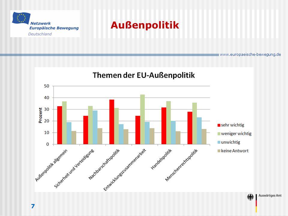 www.europaeische-bewegung.de Außenpolitik 7