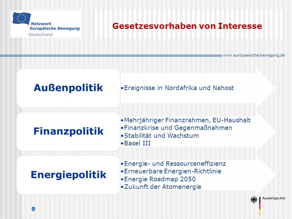 www.europaeische-bewegung.de Gesetzesvorhaben von Interesse 9 Ereignisse in Nordafrika und Nahost Außenpolitik Mehrjähriger Finanzrahmen, EU-Haushalt Finanzkrise und Gegenmaßnahmen Stabilität und Wachstum Basel III Finanzpolitik Energie- und Ressourceneffizienz Erneuerbare Energien-Richtlinie Energie Roadmap 2050 Zukunft der Atomenergie Energiepolitik