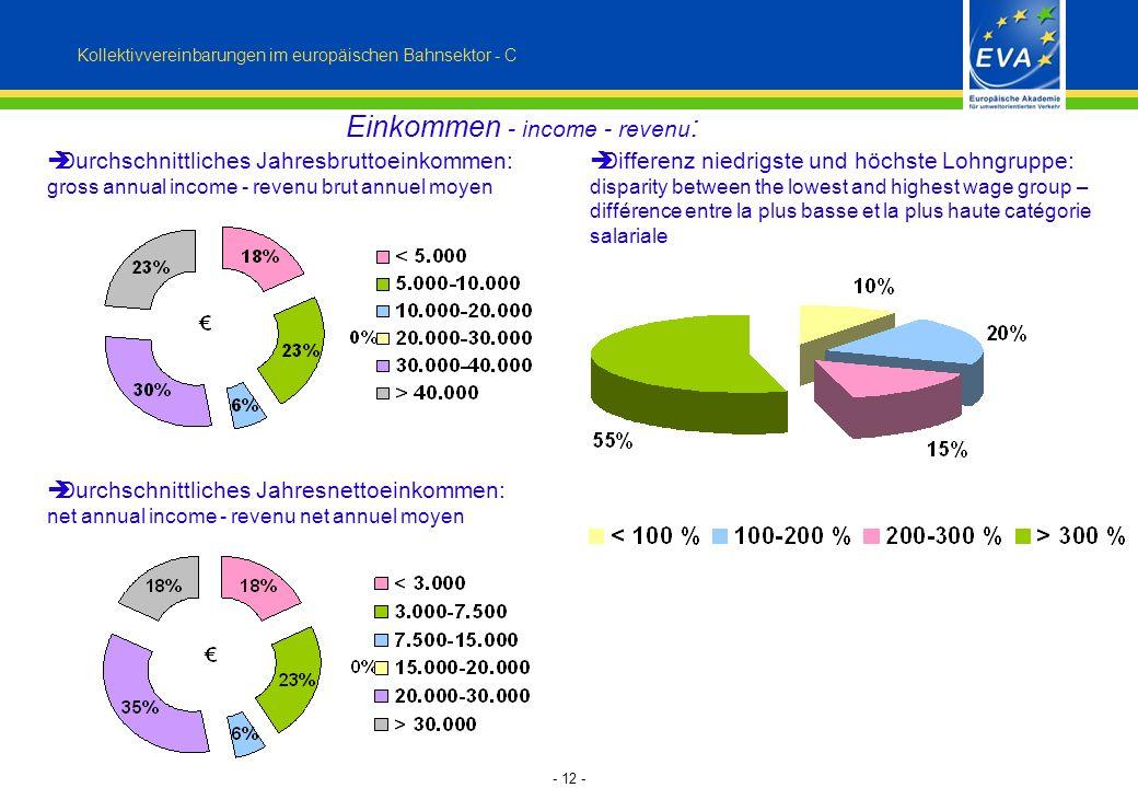 - 12 - Einkommen - income - revenu : Kollektivvereinbarungen im europäischen Bahnsektor - C Durchschnittliches Jahresbruttoeinkommen: gross annual inc