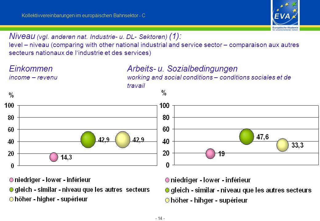 - 14 - Niveau (vgl. anderen nat. Industrie- u. DL- Sektoren) (1): level – niveau (comparing with other national industrial and service sector – compar