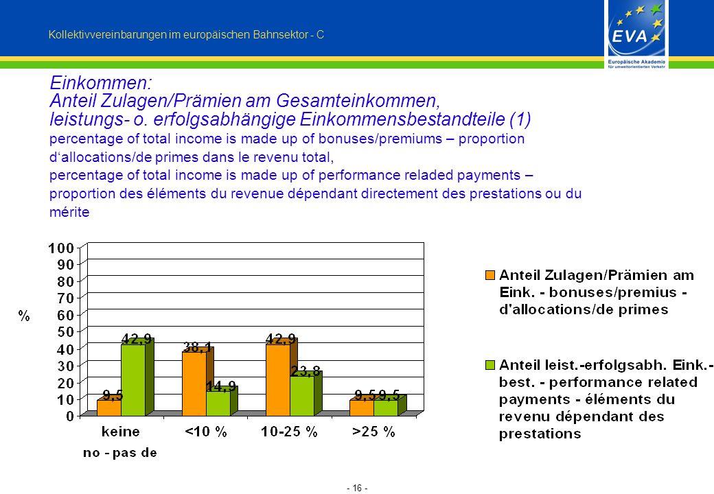 - 16 - Kollektivvereinbarungen im europäischen Bahnsektor - C Einkommen: Anteil Zulagen/Prämien am Gesamteinkommen, leistungs- o. erfolgsabhängige Ein