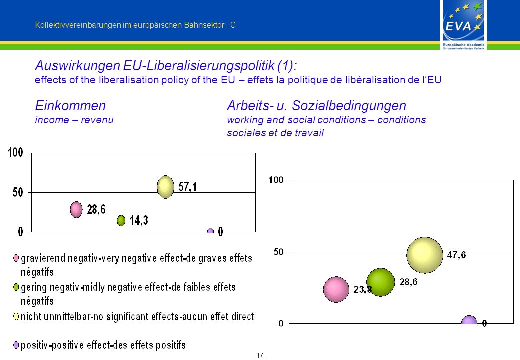- 17 - Auswirkungen EU-Liberalisierungspolitik (1): effects of the liberalisation policy of the EU – effets la politique de libéralisation de lEU EinkommenArbeits- u.