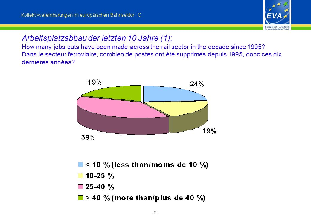 - 18 - Arbeitsplatzabbau der letzten 10 Jahre (1): How many jobs cuts have been made across the rail sector in the decade since 1995.