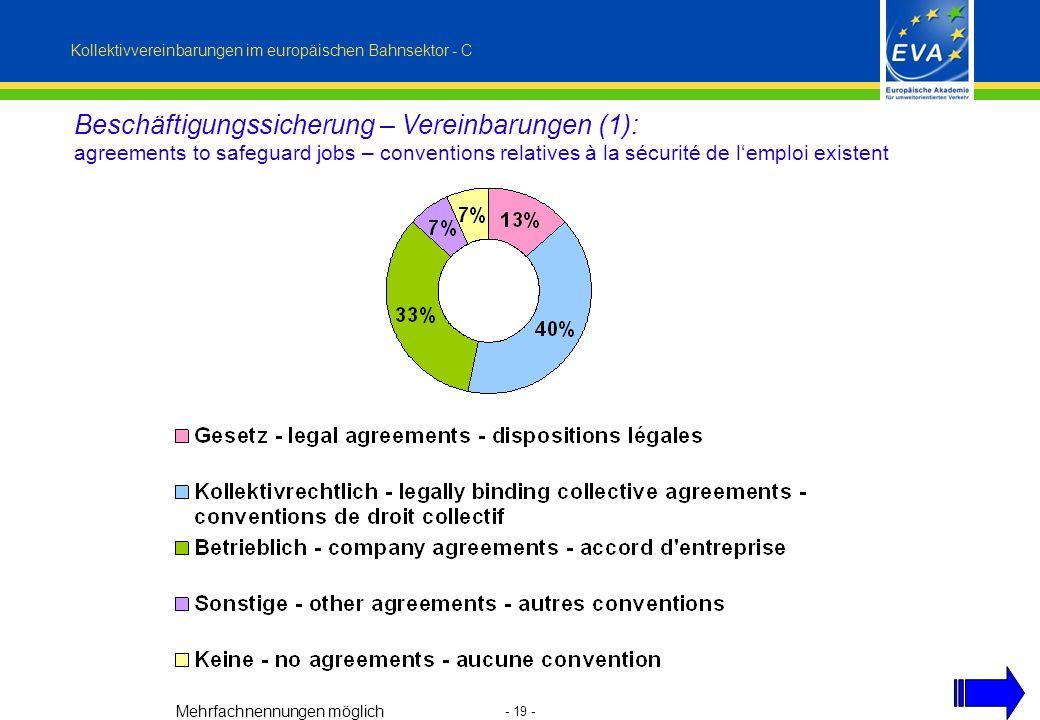 - 19 - Beschäftigungssicherung – Vereinbarungen (1): agreements to safeguard jobs – conventions relatives à la sécurité de lemploi existent Kollektivvereinbarungen im europäischen Bahnsektor - C Mehrfachnennungen möglich