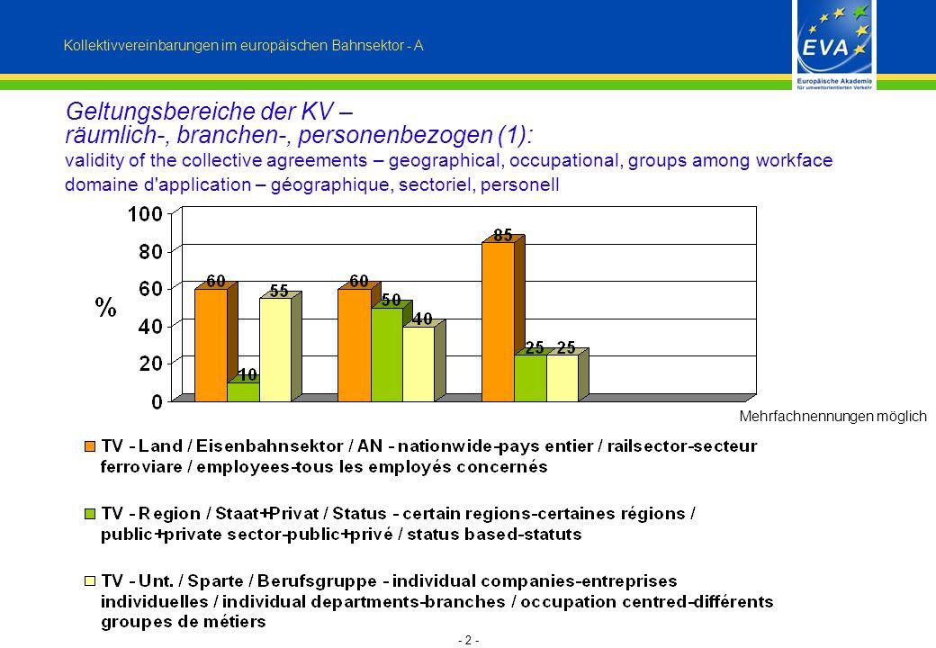 - 3 - Kollektivvereinbarungen im europäischen Bahnsektor - B Stellenwert Regelungsebenen – nationale Arbeits- u.