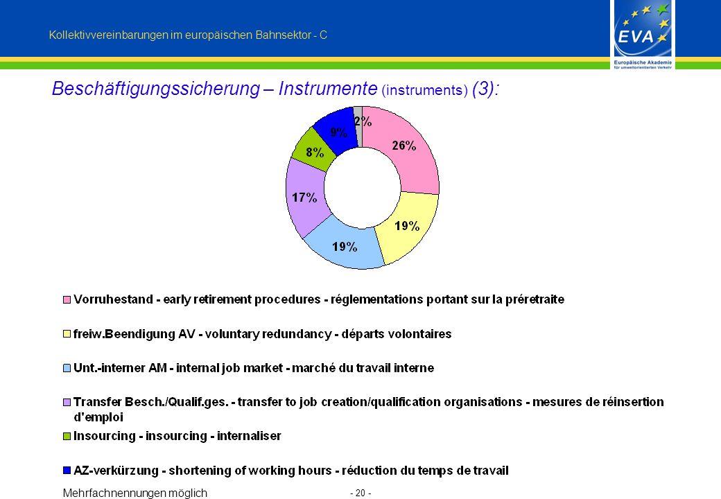 - 20 - Beschäftigungssicherung – Instrumente (instruments) (3): Kollektivvereinbarungen im europäischen Bahnsektor - C Mehrfachnennungen möglich