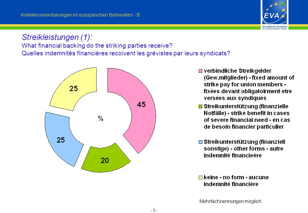 - 5 - Kollektivvereinbarungen im europäischen Bahnsektor - B Streikleistungen (1): What financial backing do the striking parties receive.