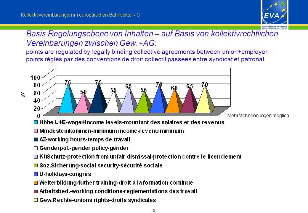 - 9 - Basis Regelungsebene von Inhalten – auf Basis von kollektivrechtlichen Vereinbarungen zwischen Gew.+AG: points are regulated by legally binding
