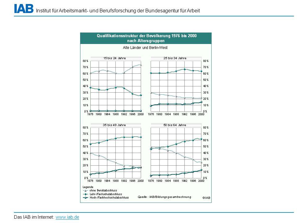Institut für Arbeitsmarkt- und Berufsforschung der Bundesagentur für Arbeit Das IAB im Internet: www.iab.de