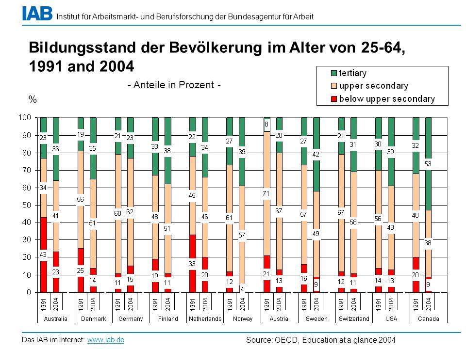 Institut für Arbeitsmarkt- und Berufsforschung der Bundesagentur für Arbeit Das IAB im Internet: www.iab.de Source: OECD, Education at a glance 2004 %