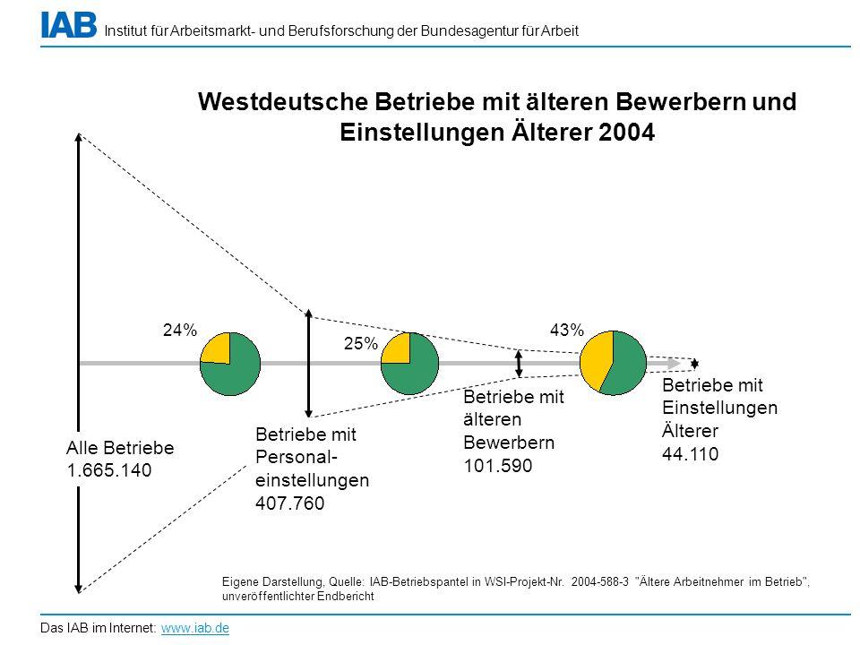 Institut für Arbeitsmarkt- und Berufsforschung der Bundesagentur für Arbeit Das IAB im Internet: www.iab.de 24% 25% 43% Alle Betriebe 1.665.140 Betrie