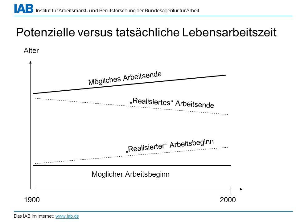 Institut für Arbeitsmarkt- und Berufsforschung der Bundesagentur für Arbeit Das IAB im Internet: www.iab.de Potenzielle versus tatsächliche Lebensarbe
