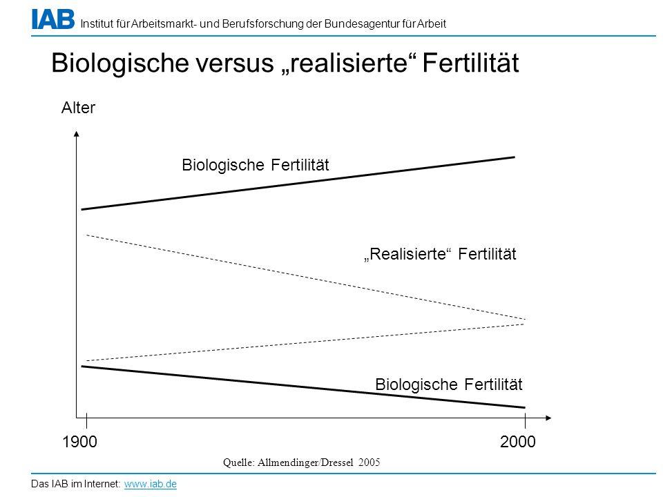 Institut für Arbeitsmarkt- und Berufsforschung der Bundesagentur für Arbeit Das IAB im Internet: www.iab.de Biologische versus realisierte Fertilität