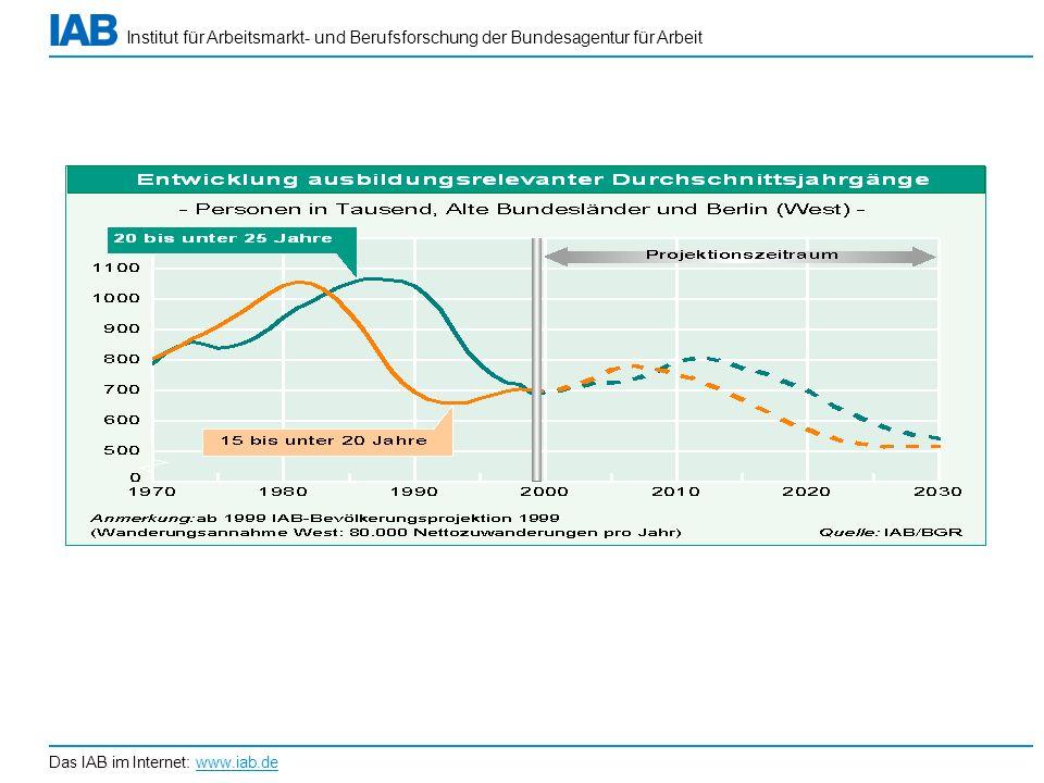 Institut für Arbeitsmarkt- und Berufsforschung der Bundesagentur für Arbeit Das IAB im Internet: www.iab.de Quelle: IAB Kurzbericht 11 / 2005