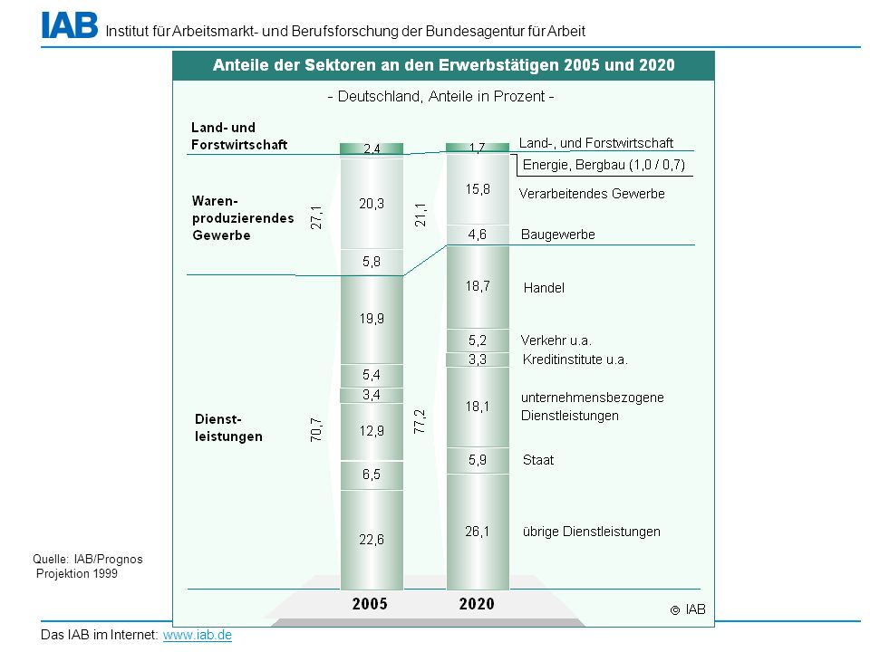 Institut für Arbeitsmarkt- und Berufsforschung der Bundesagentur für Arbeit Das IAB im Internet: www.iab.de Quelle: IAB/Prognos Projektion 1999