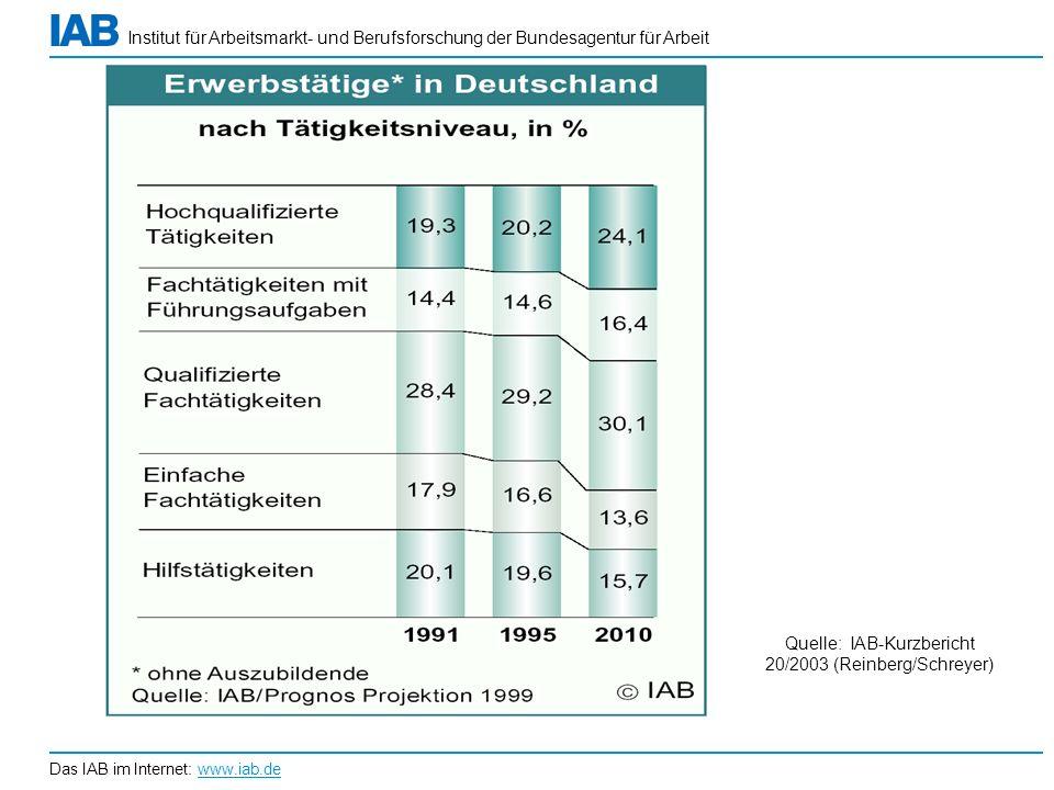 Institut für Arbeitsmarkt- und Berufsforschung der Bundesagentur für Arbeit Das IAB im Internet: www.iab.de Quelle: IAB-Kurzbericht 20/2003 (Reinberg/