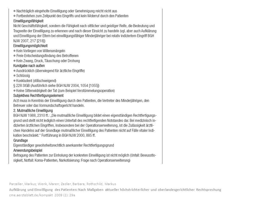 Parzeller, Markus; Wenk, Maren; Zedler, Barbara; Rothschild, Markus Aufklärung und Einwilligung des Patienten: Nach Maßgaben aktueller höchstrichterlicher und oberlandesgerichtlicher Rechtsprechung cme.aerzteblatt.de/kompakt 2009 (2): 29a